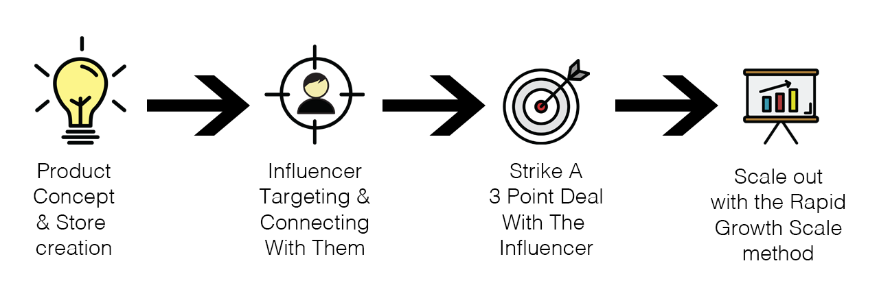 Influener Process